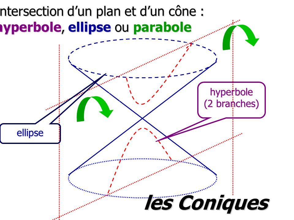 Intersection dun plan et dun cône : hyperbole, ellipse ou parabole ellipse hyperbole (2 branches) les Coniques