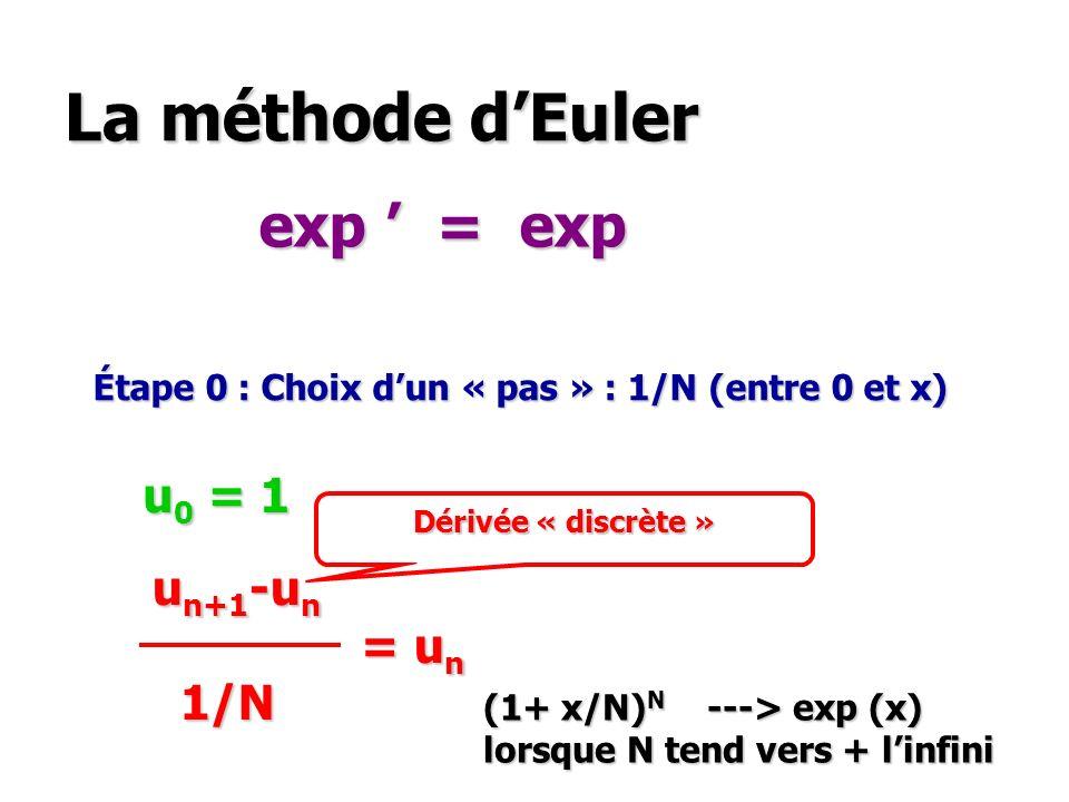 La méthode dEuler exp = exp u 0 = 1 u n+1 -u n u n+1 -u n = u n = u n 1/N 1/N Étape 0 : Choix dun « pas » : 1/N (entre 0 et x) Dérivée « discrète » (1