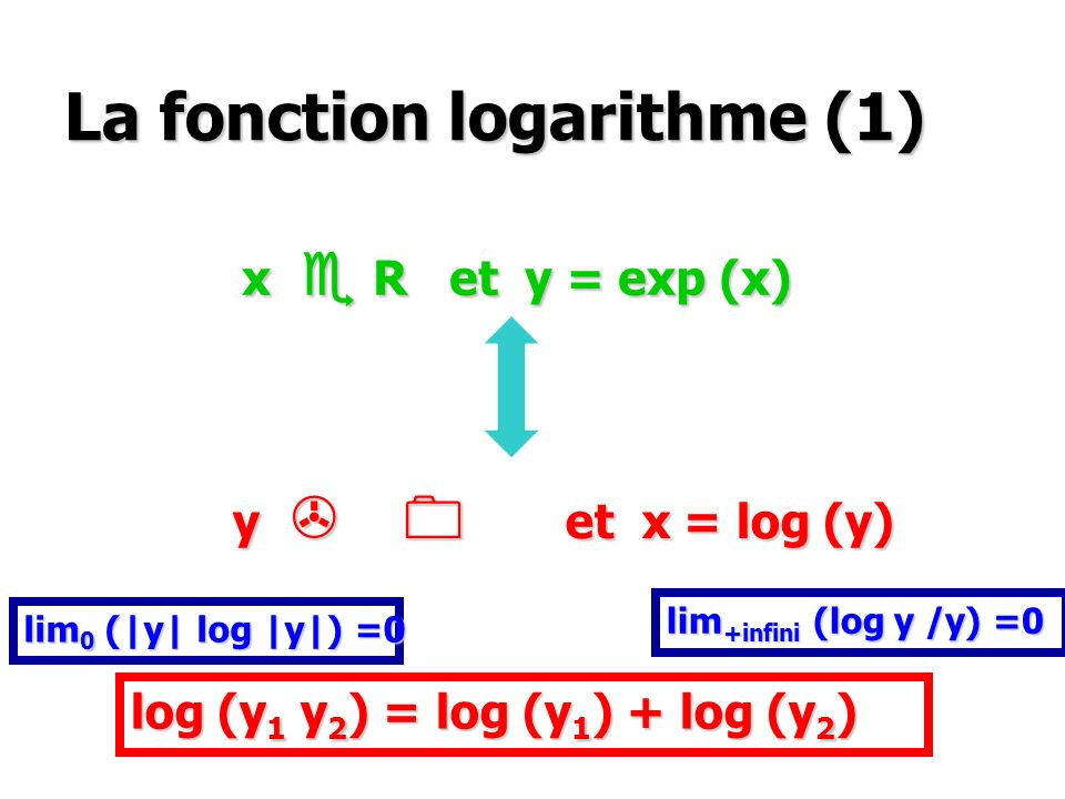 La fonction logarithme (1) x R et y = exp (x) x R et y = exp (x) y et x = log (y) y et x = log (y) log (y 1 y 2 ) = log (y 1 ) + log (y 2 ) lim 0 (|y|