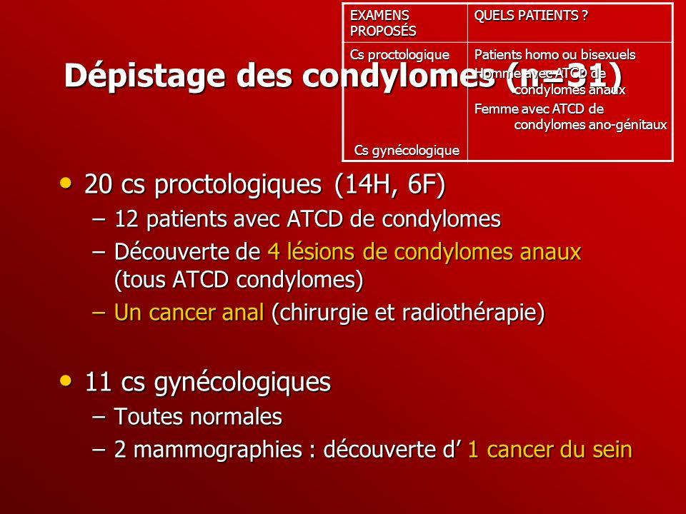Dépistage des condylomes (n=31) 20 cs proctologiques (14H, 6F) 20 cs proctologiques (14H, 6F) –12 patients avec ATCD de condylomes –Découverte de 4 lé