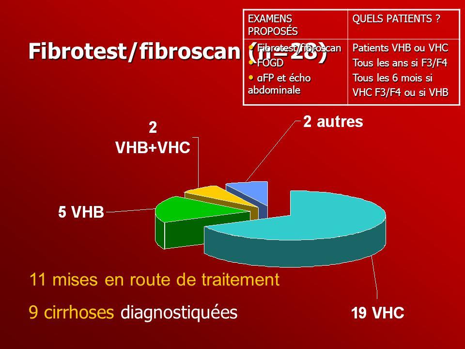Fibrotest/fibroscan (n=28) 11 mises en route de traitement 9 cirrhoses diagnostiquées EXAMENS PROPOSÉS QUELS PATIENTS ? Fibrotest/fibroscan Fibrotest/