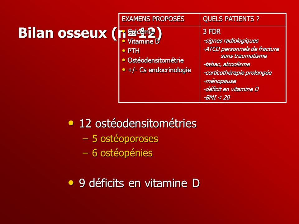 Bilan osseux (n=12) 12 ostéodensitométries 12 ostéodensitométries –5 ostéoporoses –6 ostéopénies 9 déficits en vitamine D 9 déficits en vitamine D EXA