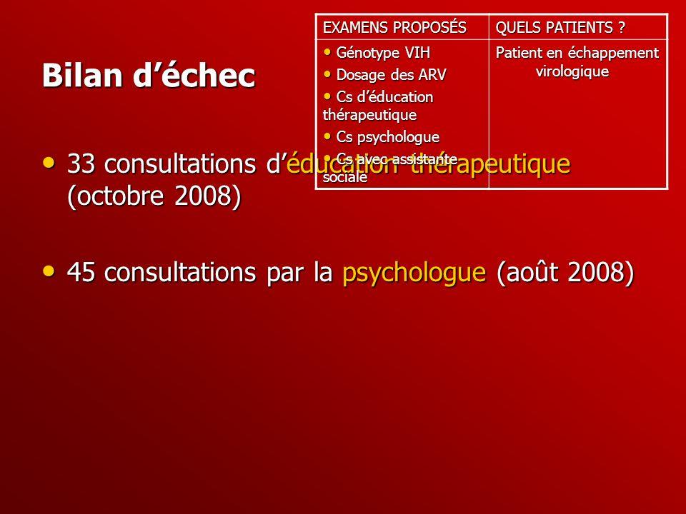 Bilan déchec 33 consultations déducation thérapeutique (octobre 2008) 33 consultations déducation thérapeutique (octobre 2008) 45 consultations par la