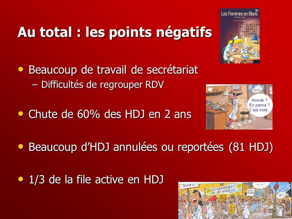 Au total : les points négatifs Beaucoup de travail de secrétariat Beaucoup de travail de secrétariat –Difficultés de regrouper RDV Chute de 60% des HD