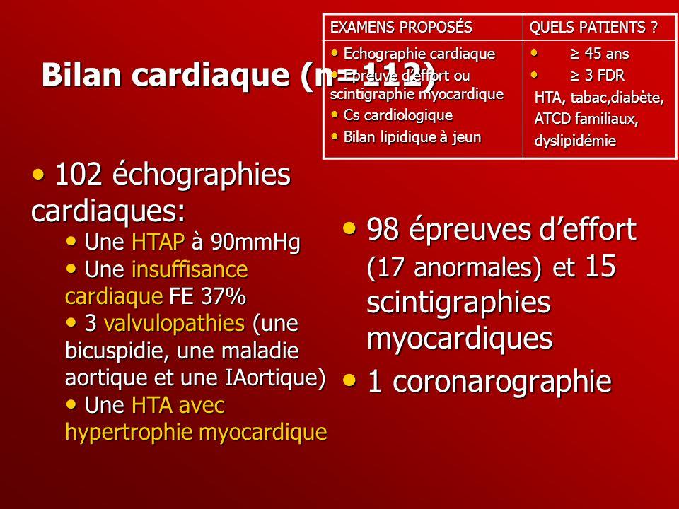 Bilan cardiaque (n=112) 98 épreuves deffort (17 anormales) et 15 scintigraphies myocardiques 98 épreuves deffort (17 anormales) et 15 scintigraphies m