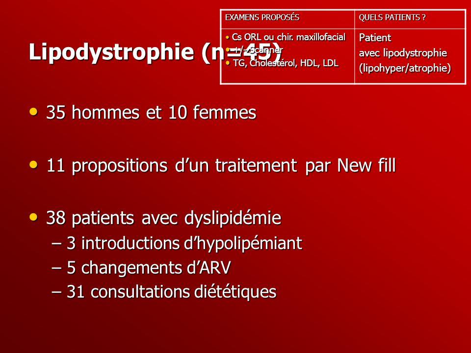 Lipodystrophie (n=45) 35 hommes et 10 femmes 35 hommes et 10 femmes 11 propositions dun traitement par New fill 11 propositions dun traitement par New