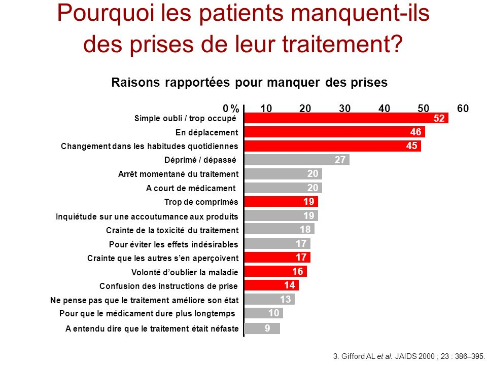 La tolérance est un facteur clé de lobservance Bedtime dosing No of bottles No of copays No of refills Pill size Diet restrictions Adverse events Dosing frequency Total pills per day Mean attribute importance score (%) 14 13 12 11 10 9 9 8 6 8 n=299 051015 Patients traités depuis longtemps: impact des différents items sur lobservance Le nombre total de comprimés, la fréquence des prises et les effets secondaires ont un impact majeur sur lobservance.