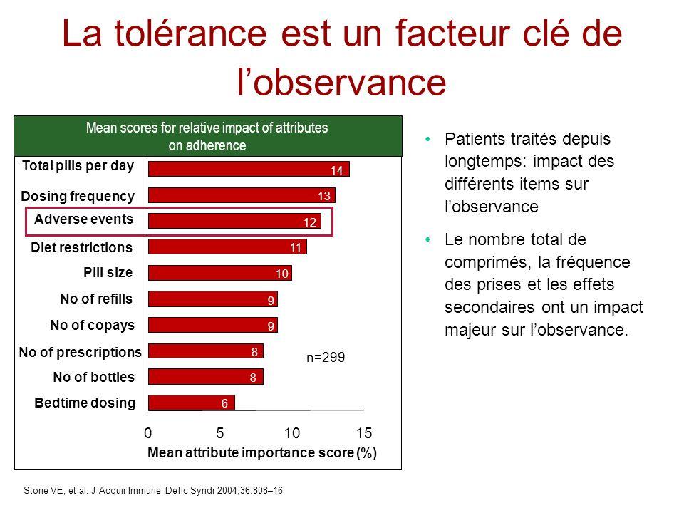 La tolérance est un facteur clé de lobservance Bedtime dosing No of bottles No of copays No of refills Pill size Diet restrictions Adverse events Dosi