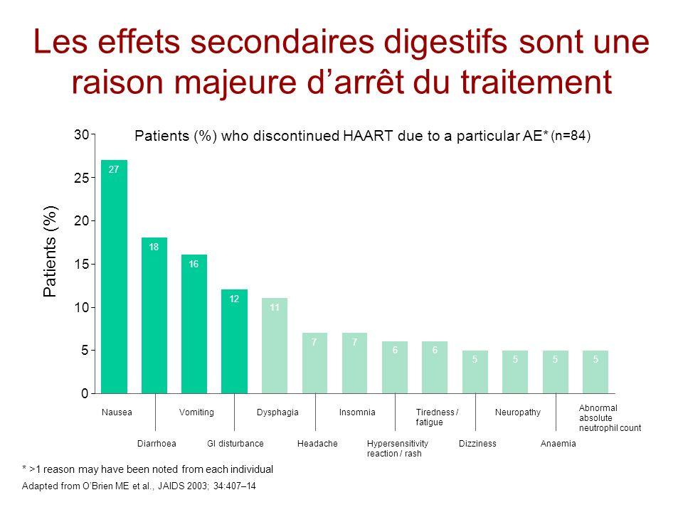 11 77 66 5555 27 18 16 12 Les effets secondaires digestifs sont une raison majeure darrêt du traitement Patients (%) who discontinued HAART due to a p
