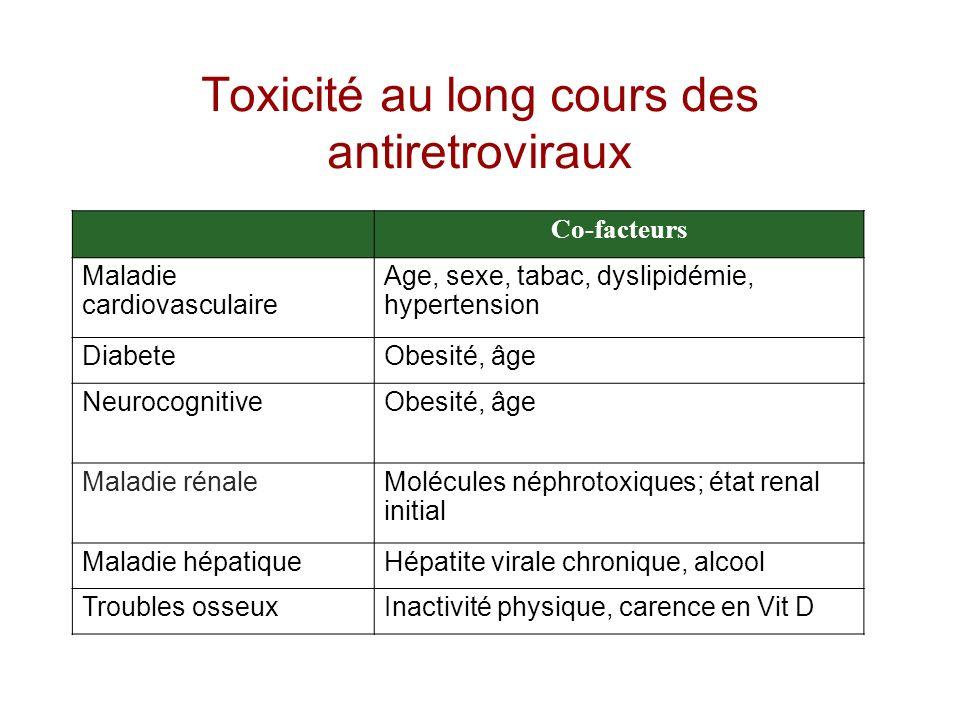 Co-facteurs Maladie cardiovasculaire Age, sexe, tabac, dyslipidémie, hypertension DiabeteObesité, âge NeurocognitiveObesité, âge Maladie rénaleMolécul