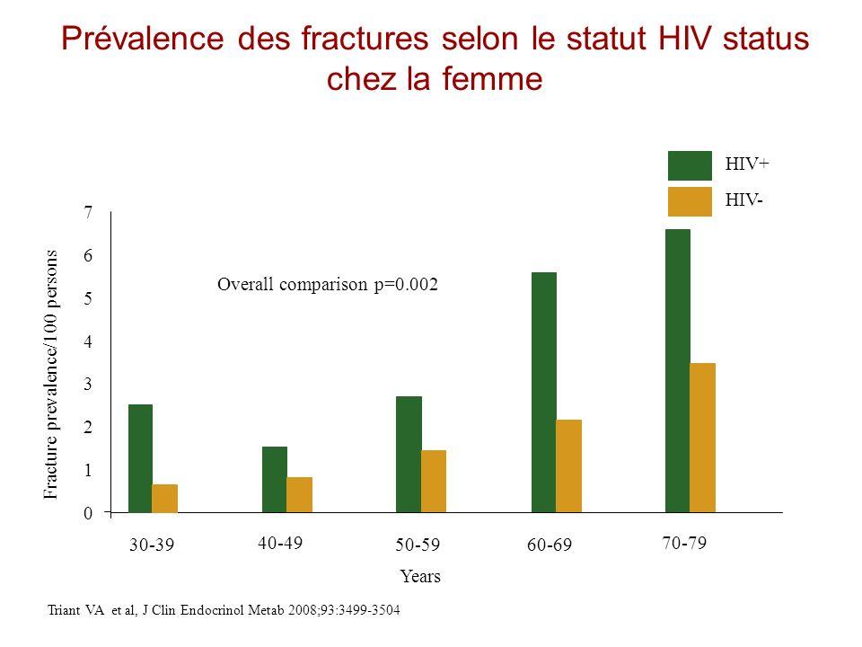 Fracture prevalence/100 persons Overall comparison p=0.002 HIV+ HIV- 30-39 40-49 50-5960-69 70-79 Years Triant VA et al, J Clin Endocrinol Metab 2008;