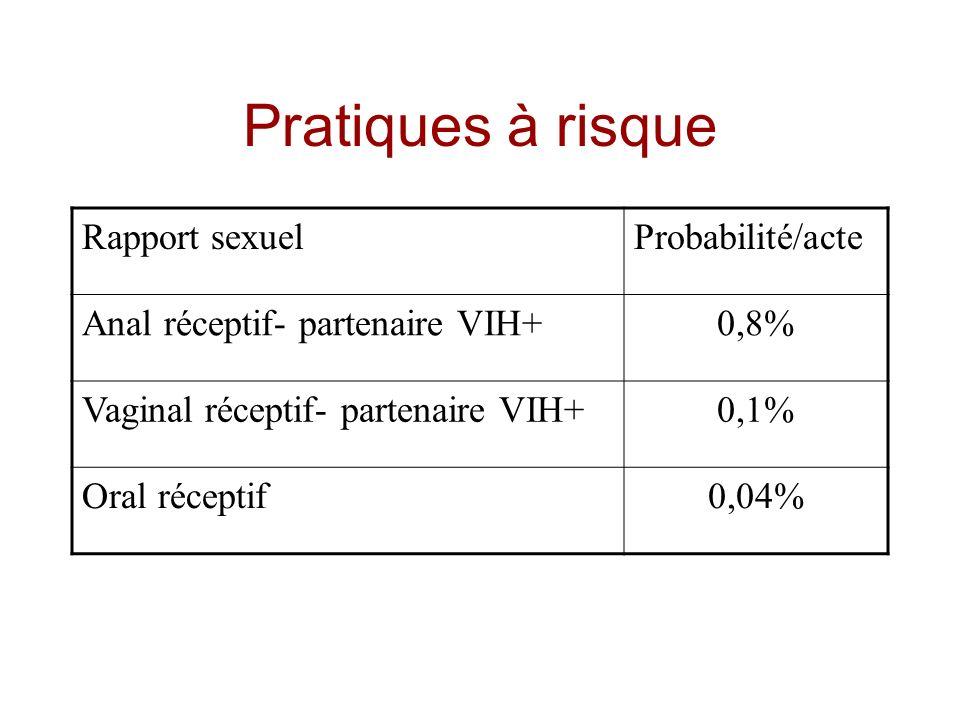 Pratiques à risque Rapport sexuelProbabilité/acte Anal réceptif- partenaire VIH+0,8% Vaginal réceptif- partenaire VIH+0,1% Oral réceptif0,04%