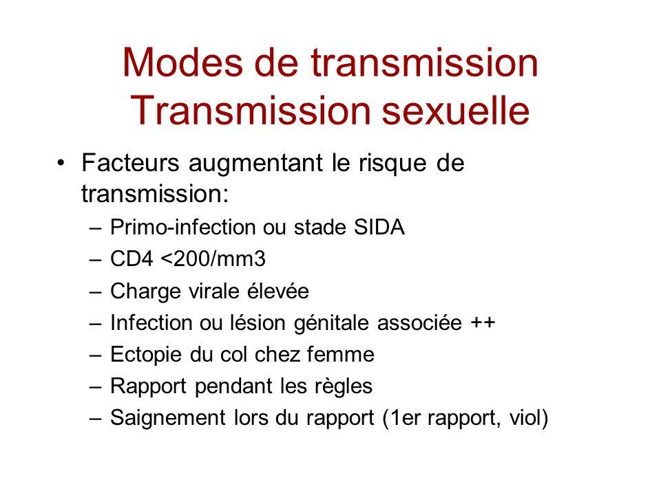 Modes de transmission Transmission sexuelle Facteurs augmentant le risque de transmission: –Primo-infection ou stade SIDA –CD4 <200/mm3 –Charge virale