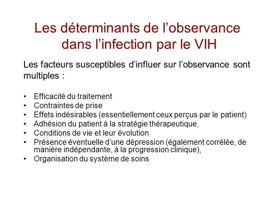 Les déterminants de lobservance dans linfection par le VIH Les facteurs susceptibles dinfluer sur lobservance sont multiples : Efficacité du traitemen