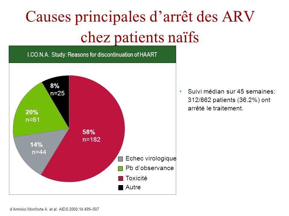 Causes principales darrêt des ARV chez patients naïfs Suivi médian sur 45 semaines: 312/862 patients (36.2%) ont arrêté le traitement. I.CO.N.A. Study