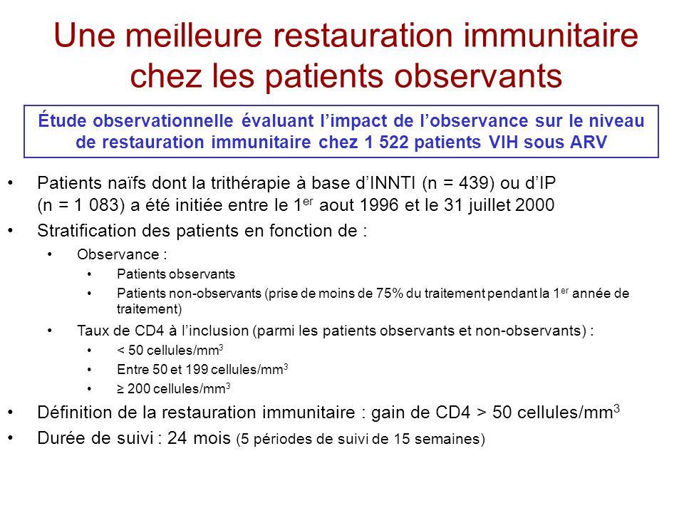 Une meilleure restauration immunitaire chez les patients observants Patients naïfs dont la trithérapie à base dINNTI (n = 439) ou dIP (n = 1 083) a ét