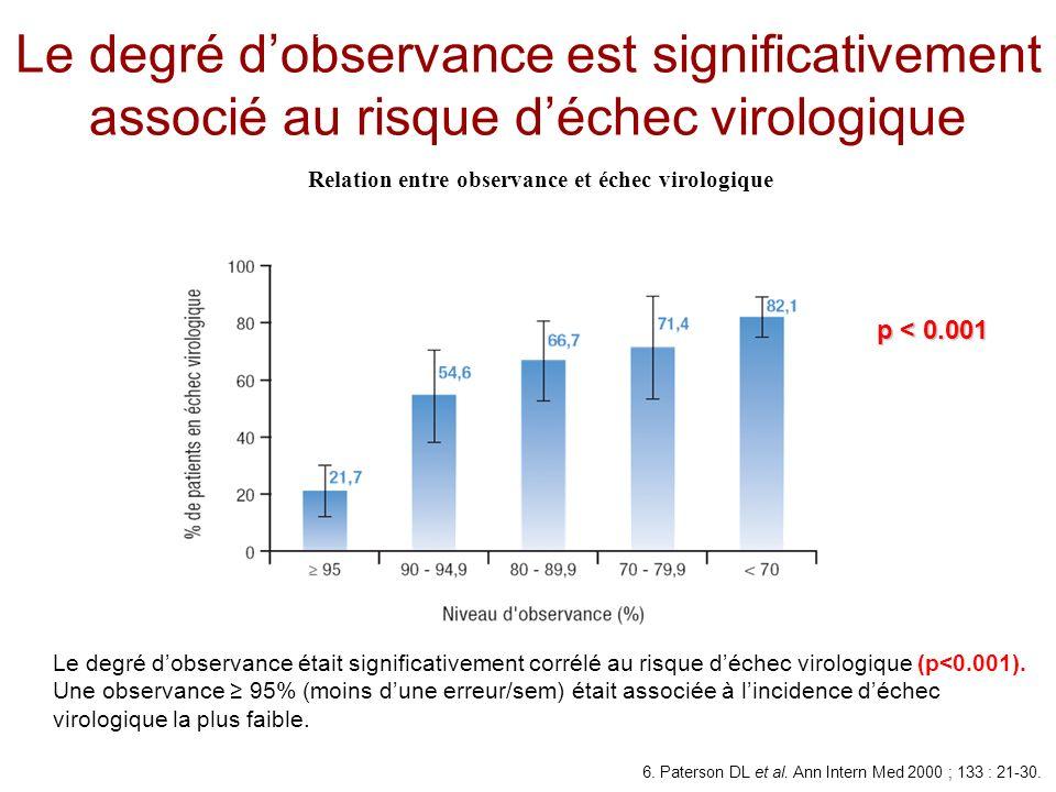 Le degré dobservance est significativement associé au risque déchec virologique p < 0.001 Le degré dobservance était significativement corrélé au risq