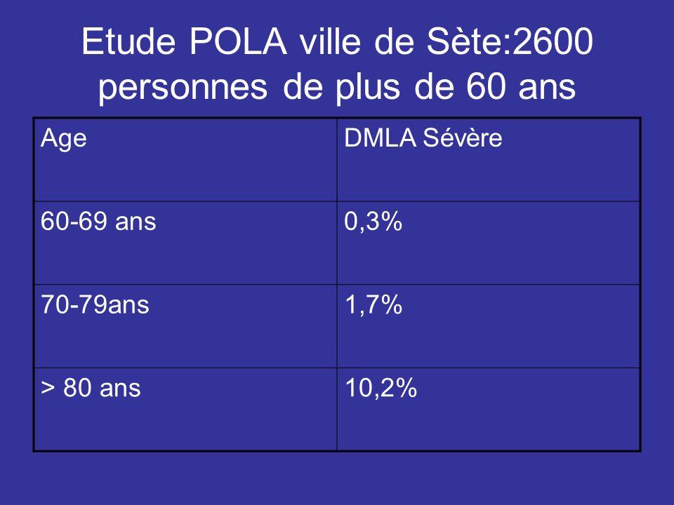 Etude POLA ville de Sète:2600 personnes de plus de 60 ans AgeDMLA Sévère 60-69 ans0,3% 70-79ans1,7% > 80 ans10,2%