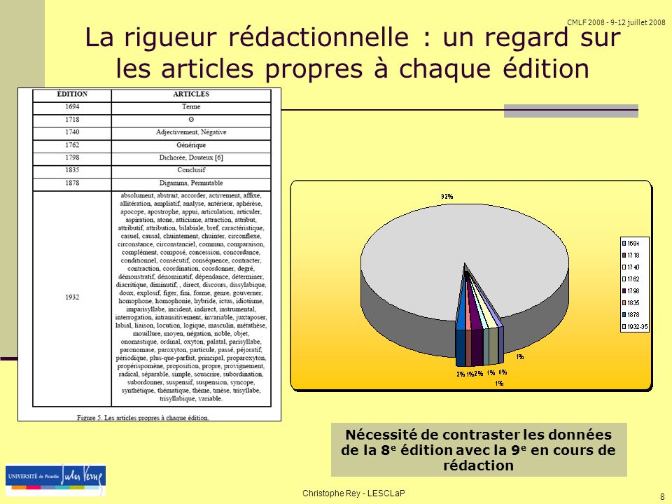 CMLF 2008 - 9-12 juillet 2008 Christophe Rey - LESCLaP 9 Un savoir néanmoins un tout petit peu fluctuant 30 articles recensés au moins par deux éditions successives puis abandonnés