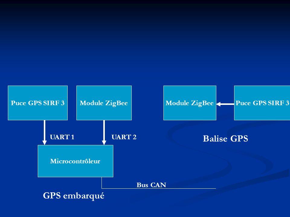 Puce GPS SIRF 3 Module ZigBee Microcontrôleur Module ZigBee Puce GPS SIRF 3 GPS embarqué Balise GPS UART 1UART 2 Bus CAN