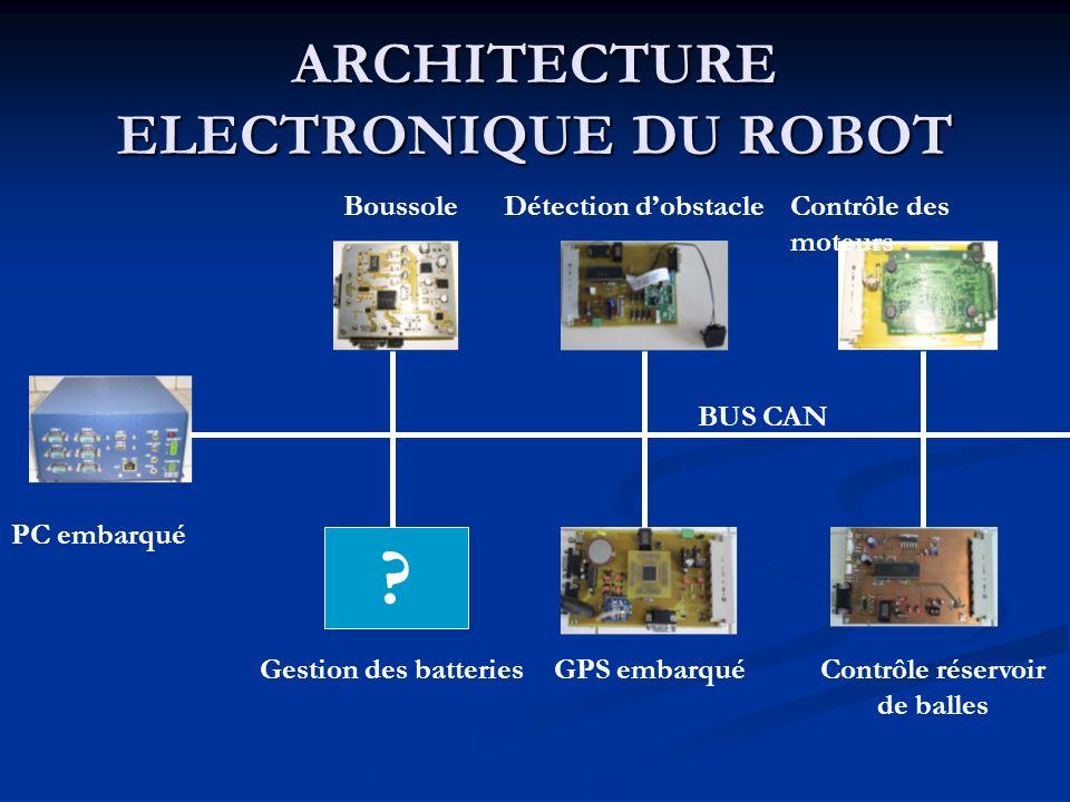 ARCHITECTURE ELECTRONIQUE DU ROBOT ? GPS embarquéContrôle réservoir de balles Contrôle des moteurs Détection dobstacleBoussole Gestion des batteries B