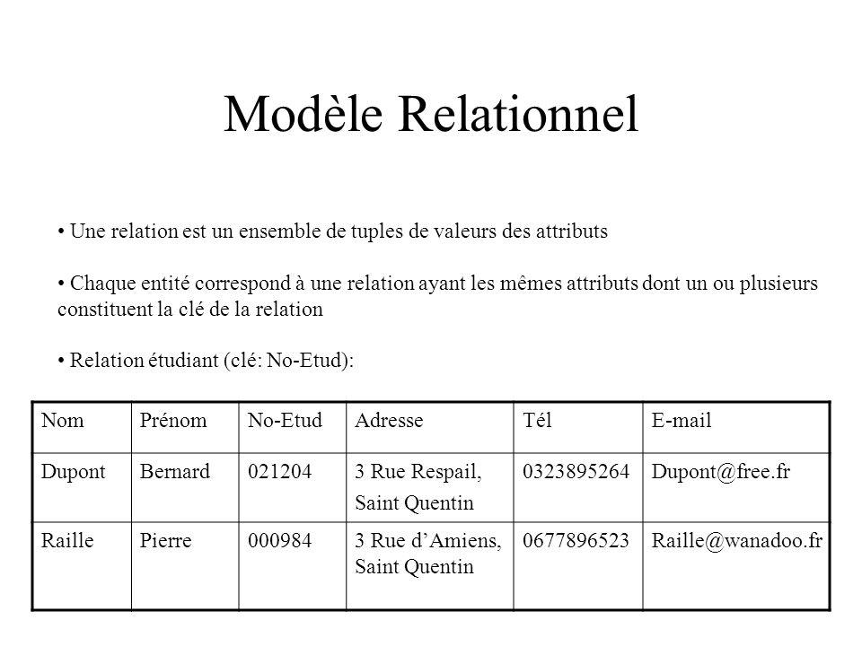 Modèle Relationnel Une relation est un ensemble de tuples de valeurs des attributs Chaque entité correspond à une relation ayant les mêmes attributs dont un ou plusieurs constituent la clé de la relation Relation étudiant (clé: No-Etud): NomPrénomNo-EtudAdresseTélE-mail DupontBernard0212043 Rue Respail, Saint Quentin 0323895264Dupont@free.fr RaillePierre0009843 Rue dAmiens, Saint Quentin 0677896523Raille@wanadoo.fr