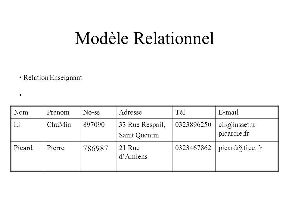 Modèle Relationnel Relation Enseignant NomPrénomNo-ssAdresseTélE-mail LiChuMin89709033 Rue Respail, Saint Quentin 0323896250cli@insset.u- picardie.fr PicardPierre 786987 21 Rue dAmiens 0323467862picard@free.fr
