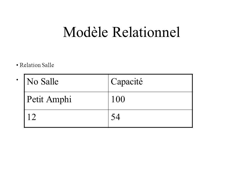 Modèle Relationnel Relation Salle No SalleCapacité Petit Amphi100 1254