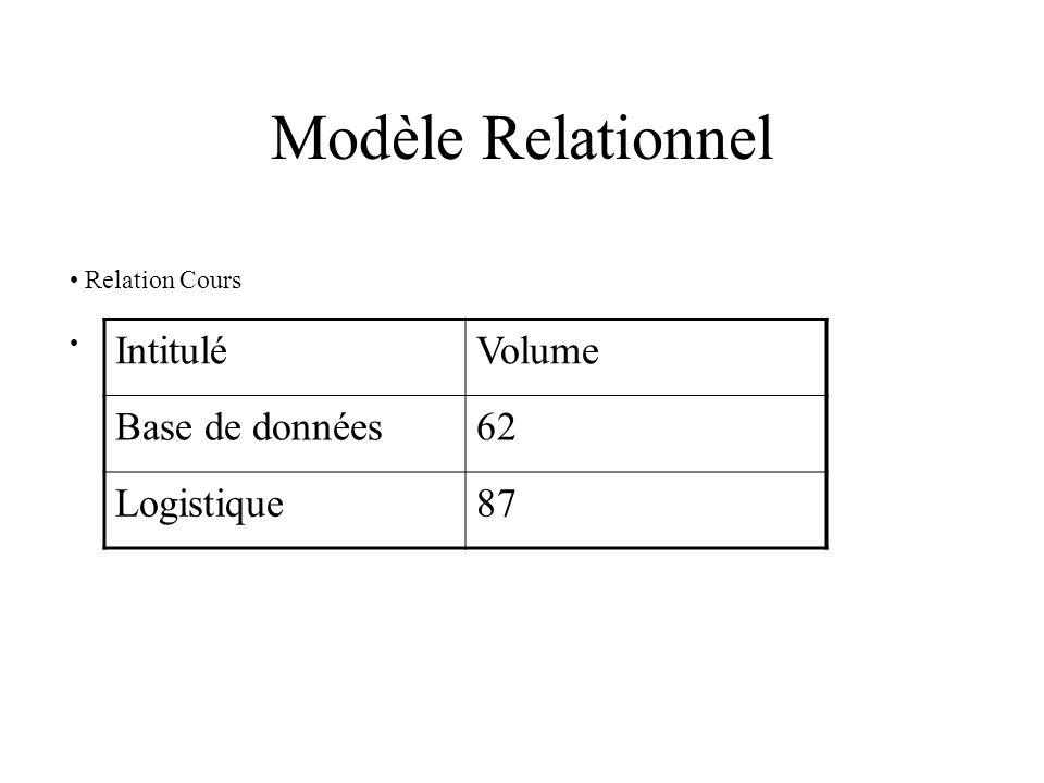 Modèle Relationnel Relation Cours IntituléVolume Base de données62 Logistique87