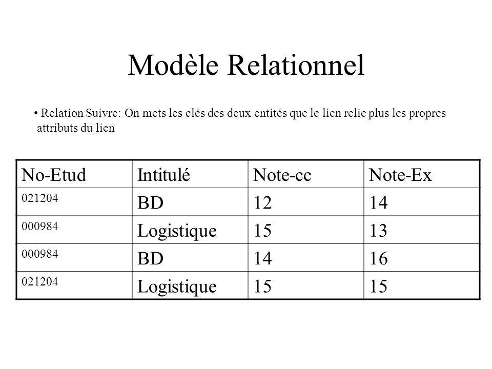 Modèle Relationnel Relation Suivre: On mets les clés des deux entités que le lien relie plus les propres attributs du lien No-EtudIntituléNote-ccNote-Ex 021204 BD1214 000984 Logistique1513 000984 BD1416 021204 Logistique15