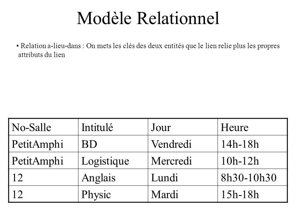 Modèle Relationnel Relation a-lieu-dans : On mets les clés des deux entités que le lien relie plus les propres attributs du lien No-SalleIntituléJourHeure PetitAmphiBDVendredi14h-18h PetitAmphiLogistiqueMercredi10h-12h 12AnglaisLundi8h30-10h30 12PhysicMardi15h-18h