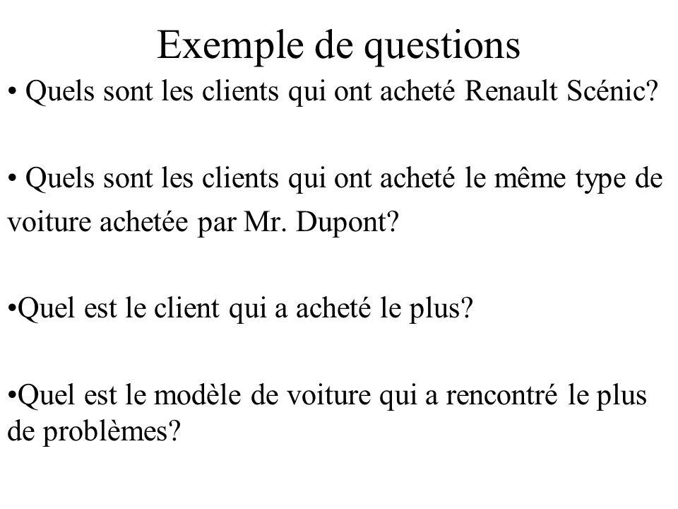Exemple de questions Quels sont les clients qui ont acheté Renault Scénic.