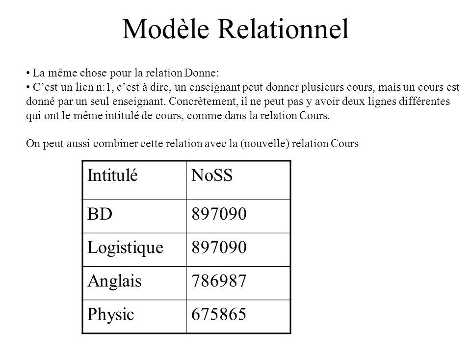 Modèle Relationnel La même chose pour la relation Donne: Cest un lien n:1, cest à dire, un enseignant peut donner plusieurs cours, mais un cours est donné par un seul enseignant.
