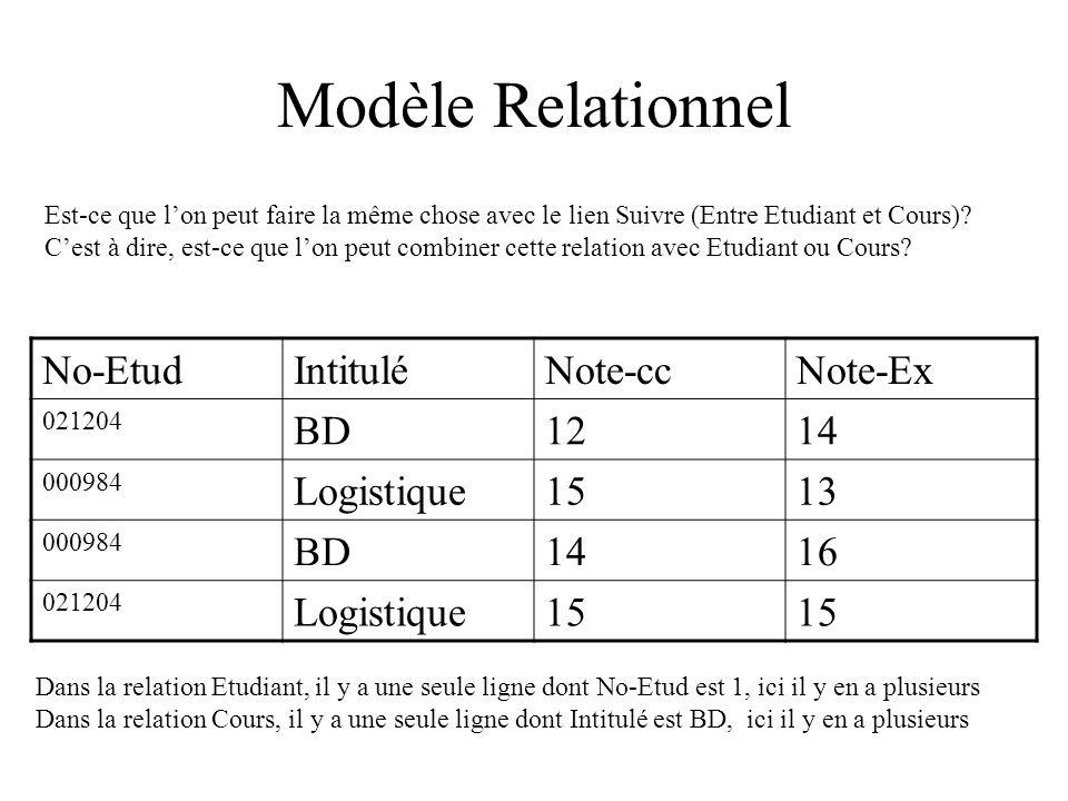 Modèle Relationnel Est-ce que lon peut faire la même chose avec le lien Suivre (Entre Etudiant et Cours).