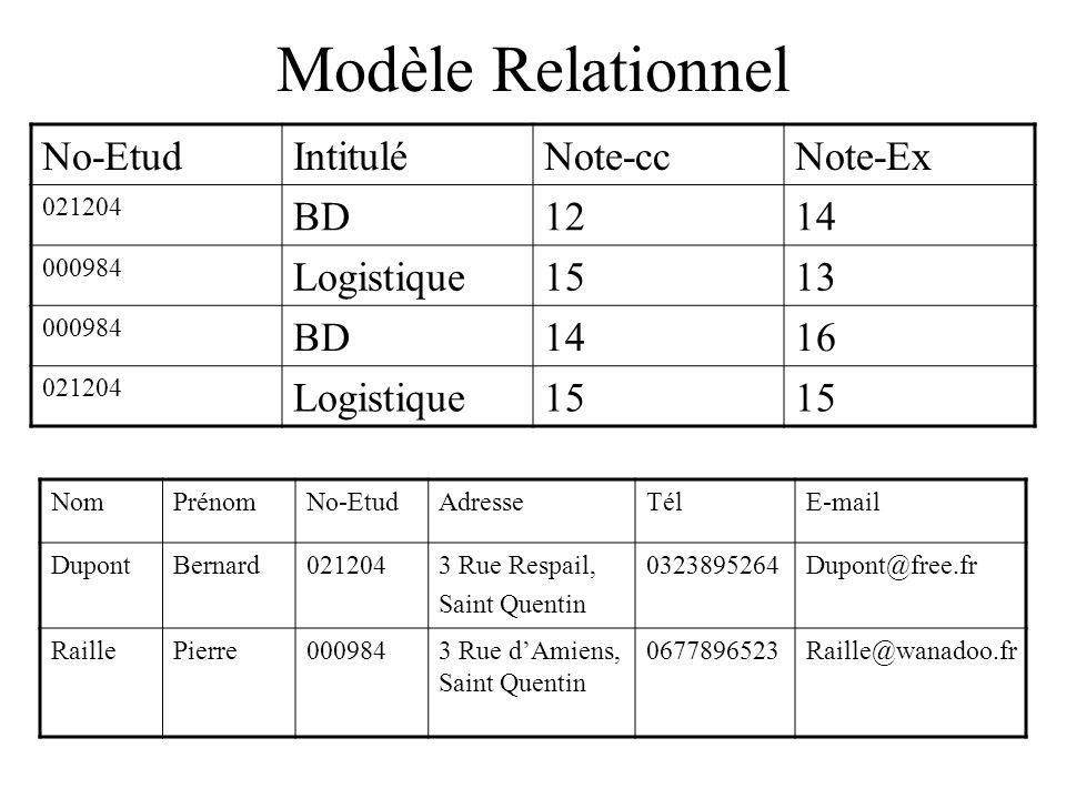 Modèle Relationnel No-EtudIntituléNote-ccNote-Ex 021204 BD1214 000984 Logistique1513 000984 BD1416 021204 Logistique15 NomPrénomNo-EtudAdresseTélE-mail DupontBernard0212043 Rue Respail, Saint Quentin 0323895264Dupont@free.fr RaillePierre0009843 Rue dAmiens, Saint Quentin 0677896523Raille@wanadoo.fr