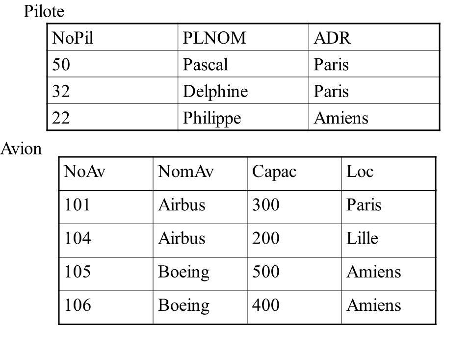 NoPilPLNOMADR 50PascalParis 32DelphineParis 22PhilippeAmiens NoAvNomAvCapacLoc 101Airbus300Paris 104Airbus200Lille 105Boeing500Amiens 106Boeing400Amiens Pilote Avion