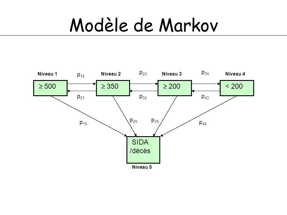 Modèle de Markov 500 350 200 < 200 p 12 p 21 p 23 p 32 p 34 p 43 SIDA /décès p 15 p 25 p 35 p 45 500 350 200 < 200 SIDA /décès Niveau 1Niveau 2Niveau 3Niveau 4 Niveau 5