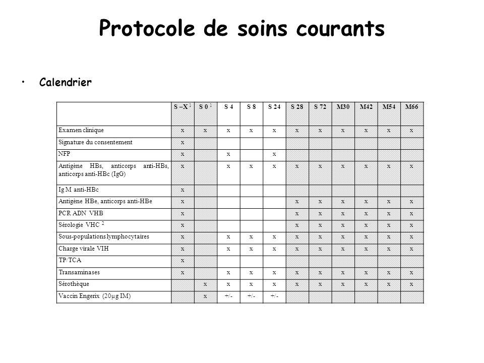 Protocole de soins courants Calendrier S –X 1 S 0 1 S 4S 8S 24S 28S 72M30M42M54M66 Examen cliniquexxxxxxxxxxx Signature du consentementx NFPxxx Antigène HBs, anticorps anti-HBs, anticorps anti-HBc (IgG) xxxxxxxxxx Ig M anti-HBcx Antigène HBe, anticorps anti-HBexxxxxxx PCR ADN VHBxxxxxxx Sérologie VHC 2 xxxxxxx Sous-populations lymphocytairesxxxxxxxxxx Charge virale VIHxxxxxxxxxx TP/TCAx Transaminasesxxxxxxxxxx Sérothèquexxxxxxxxxx Vaccin Engerix (20µg IM)x+/-