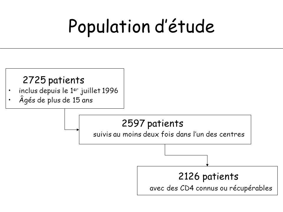 Population détude Caractéristiques à linclusion –72% dhommes –Âge moyen : 37 ans ± 10 ans –48% inclus après le 1 er janvier 2000 –Groupe de transmission Hétérosexuels : 44% Homosexuels : 37% Toxicomanes : 8% –14% SIDA à linclusion –10% charge virale indétectable –Médiane du taux de CD4 : 331 cellules/mm3 (Intervalle interquartile [IQR] =154-519)