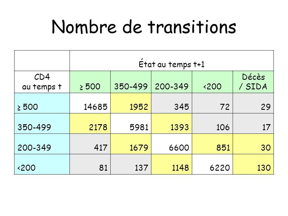 Nombre de transitions État au temps t+1 CD4 au temps t 500350-499200-349<200 Décès / SIDA 5001468519523457229 350-49921785981139310617 200-3494171679660085130 <2008113711486220130
