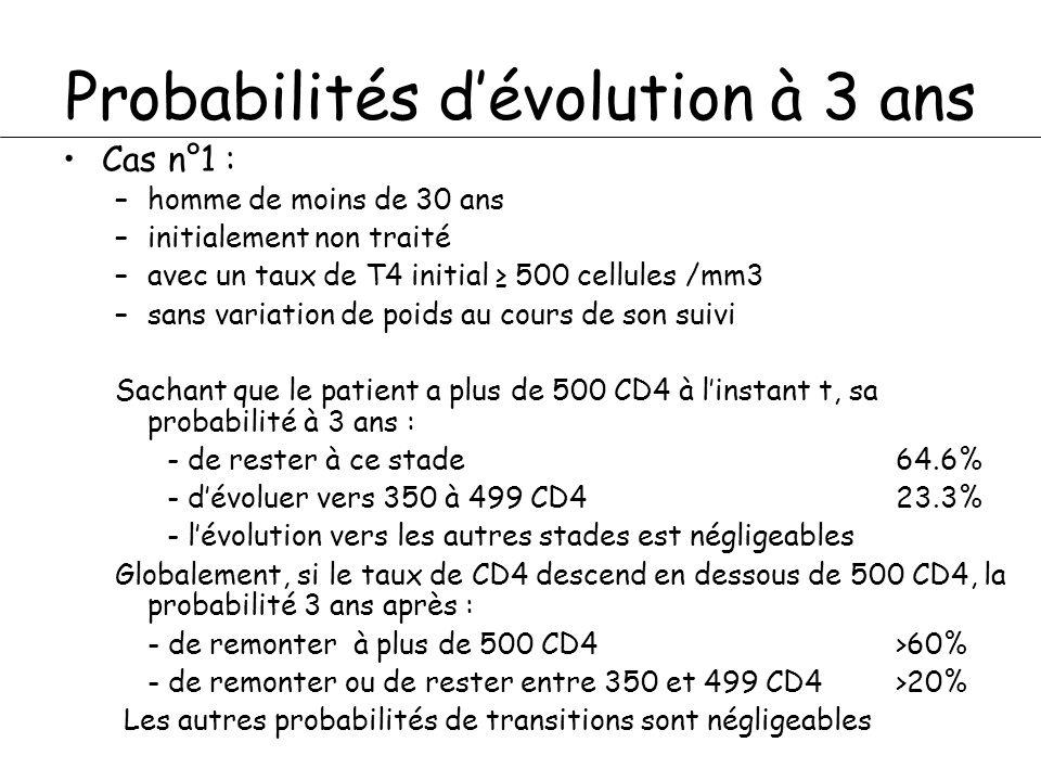 Probabilités dévolution à 3 ans Cas n°1 : –homme de moins de 30 ans –initialement non traité –avec un taux de T4 initial 500 cellules /mm3 –sans variation de poids au cours de son suivi Sachant que le patient a plus de 500 CD4 à linstant t, sa probabilité à 3 ans : - de rester à ce stade 64.6% - dévoluer vers 350 à 499 CD423.3% - lévolution vers les autres stades est négligeables Globalement, si le taux de CD4 descend en dessous de 500 CD4, la probabilité 3 ans après : - de remonter à plus de 500 CD4 >60% - de remonter ou de rester entre 350 et 499 CD4 >20% Les autres probabilités de transitions sont négligeables