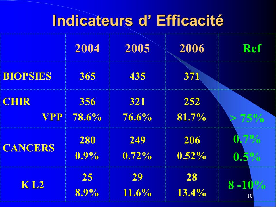 10 Indicateurs d Efficacité 200420052006Ref BIOPSIES365435371 CHIR VPP 356 78.6% 321 76.6% 252 81.7% > 75% CANCERS 280 0.9% 249 0.72% 206 0.52% 0.7% 0