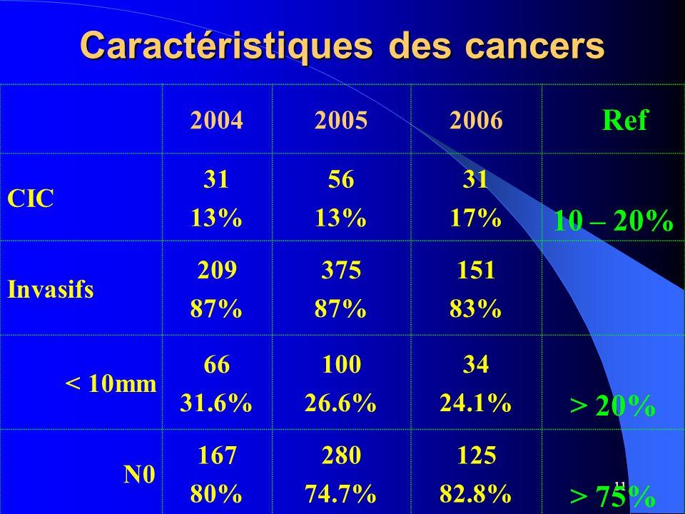 11 Caractéristiques des cancers 200420052006 Ref CIC 31 13% 56 13% 31 17% 10 – 20% Invasifs 209 87% 375 87% 151 83% < 10mm 66 31.6% 100 26.6% 34 24.1% > 20% N0 167 80% 280 74.7% 125 82.8% > 75%