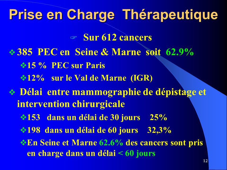 12 Prise en Charge Thérapeutique Sur 612 cancers 385 PEC en Seine & Marne soit 62.9% 15 % PEC sur Paris 12% sur le Val de Marne (IGR) Délai entre mammographie de dépistage et intervention chirurgicale 153 dans un délai de 30 jours 25% 198 dans un délai de 60 jours 32,3% En Seine et Marne 62.6% des cancers sont pris en charge dans un délai < 60 jours