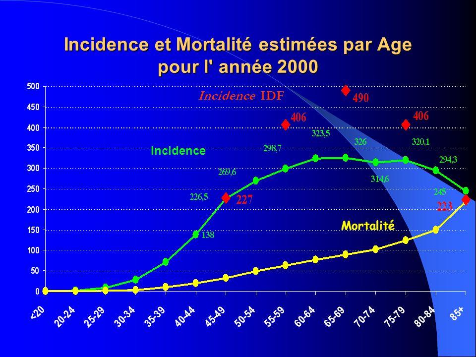 Incidence Mortalité Incidence et Mortalité estimées par Age pour l année 2000 Incidence IDF