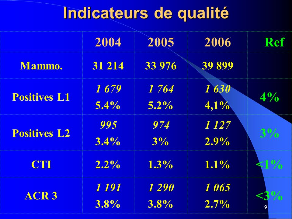 9 Indicateurs de qualité 200420052006Ref Mammo.31 21433 97639 899 Positives L1 1 679 5.4% 1 764 5.2% 1 630 4,1% 4% Positives L2 995 3.4% 974 3% 1 127