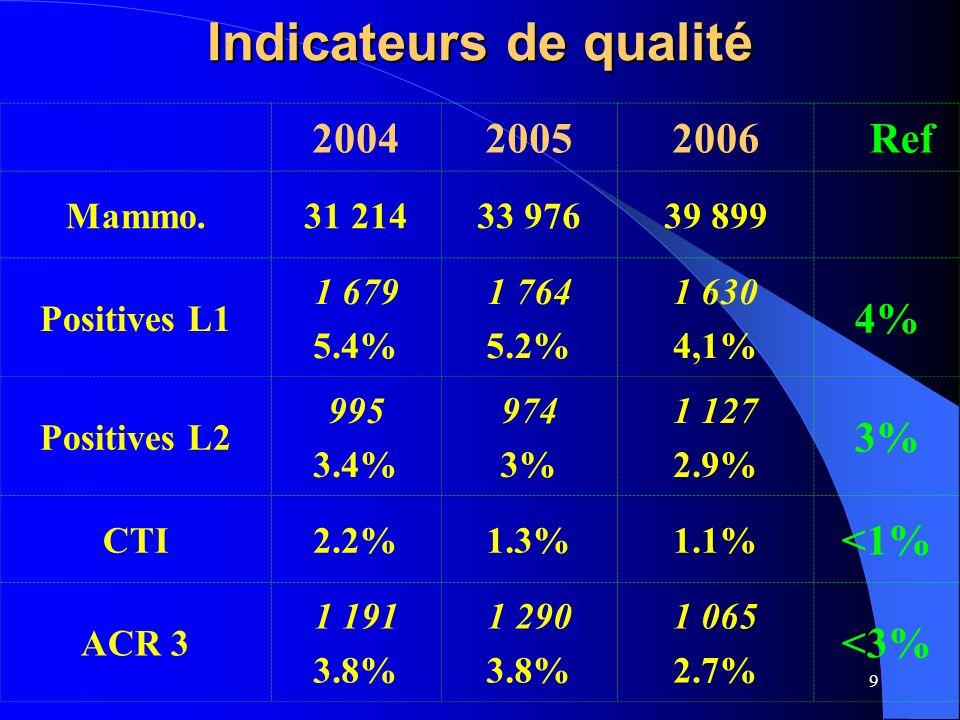 10 Indicateurs d Efficacité 200420052006Ref BIOPSIES365435371 CHIR VPP 356 78.6% 321 76.6% 252 81.7% > 75% CANCERS 280 0.9% 249 0.72% 206 0.52% 0.7% 0.5% K L2 25 8.9% 29 11.6% 28 13.4% 8 -10%