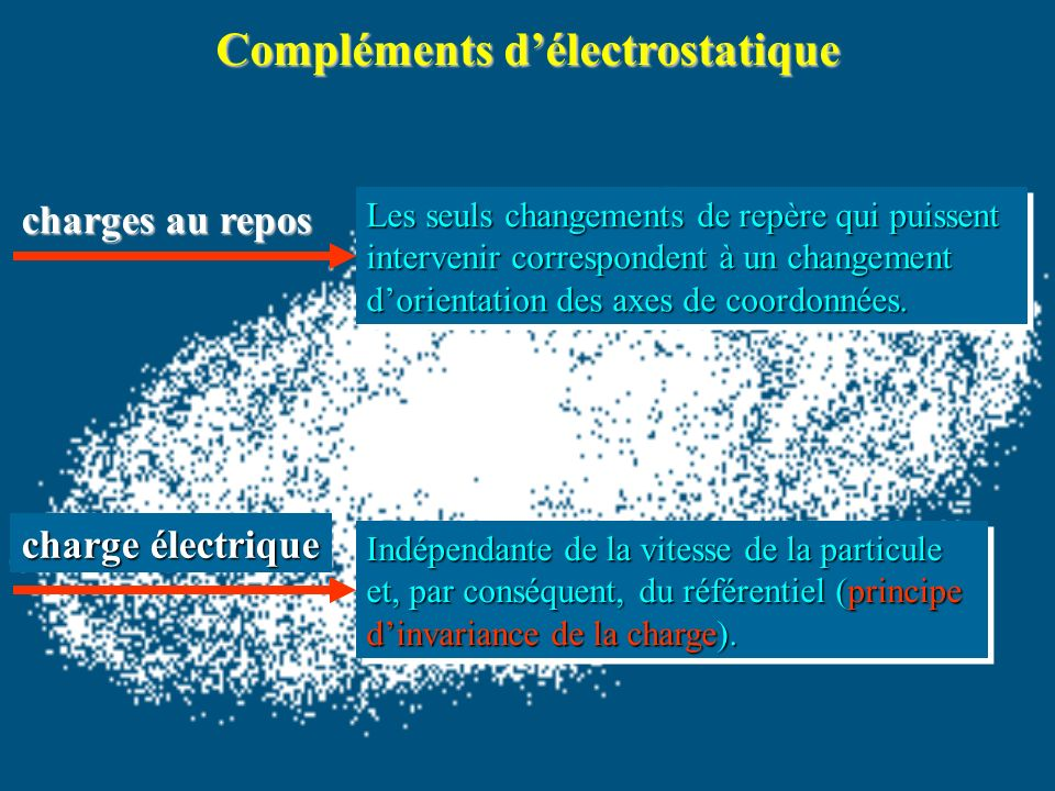 Compléments délectrostatique charges au repos Les seuls changements de repère qui puissent intervenir correspondent à un changement dorientation des axes de coordonnées.