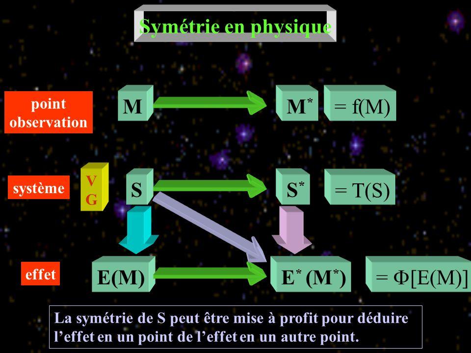 = [E(M)] Symétrie en physique SS*S* MM*M* E * (M * )E(M) système effet point observation géométrique = T(S) = f(M) VGVG translation, rotation, symétrie par rapport à un point ou à un plan Le principe que nous admettons est que E * (M * ) est l effet en M * de S *
