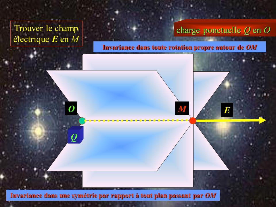 plan de symétrie Trouver le champ magnétique B en M B perpendiculaire au plan M B plan de symétrie avec inversion courant constant B dans le plan